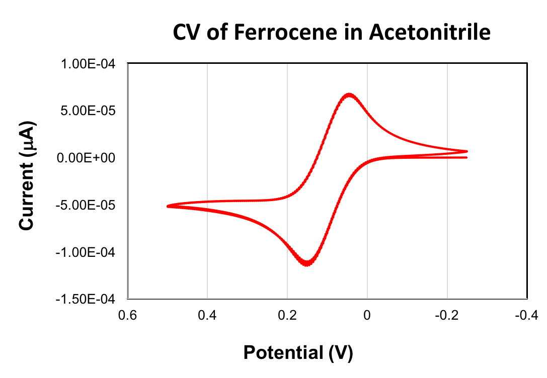 CV of Ferrocene in Acetonitrile