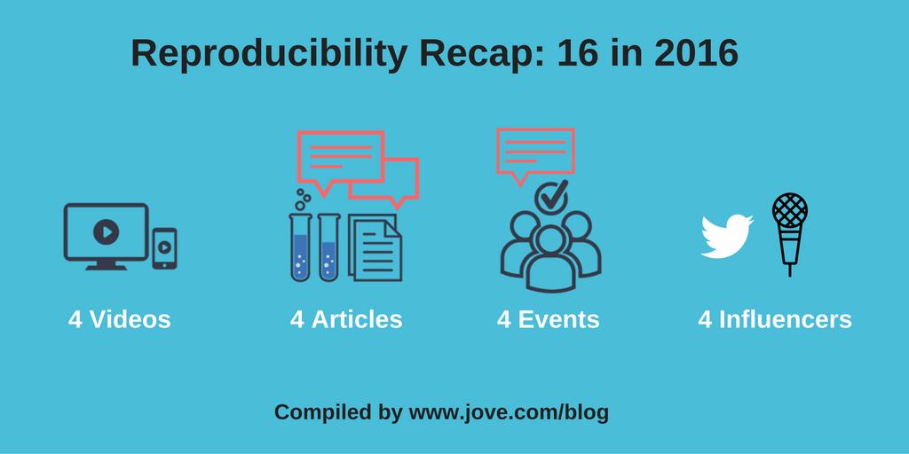 Reproducibility Recap: 16 in 2016