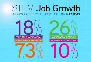 STEM Job Growth