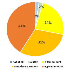Pie chart representing perception data from DeSales students